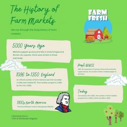 The History of Farmers Markets Infographic